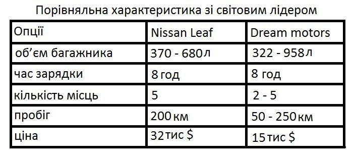 В Украине проводят сбор средств на производство электрических Ланос