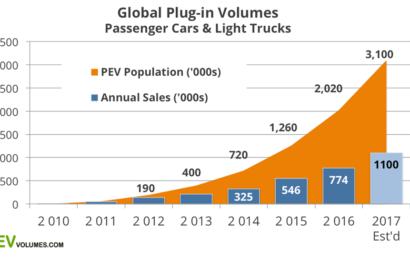 О продажах электромобилей в мире